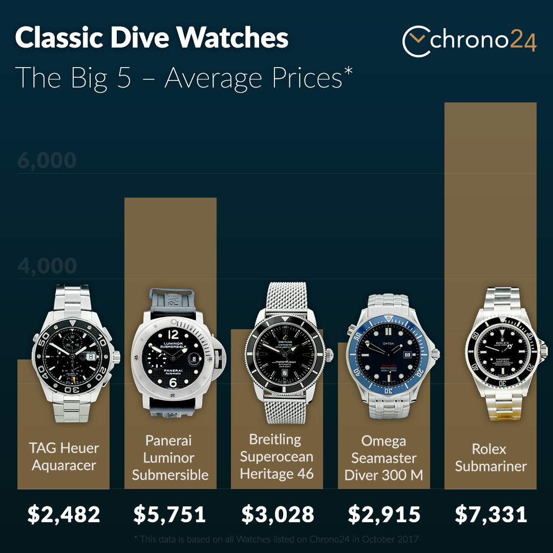 chrono 24 infographic classic luxury automatic dive watches